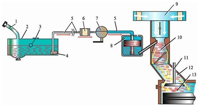 Топливная система питания карбюраторного двигателя