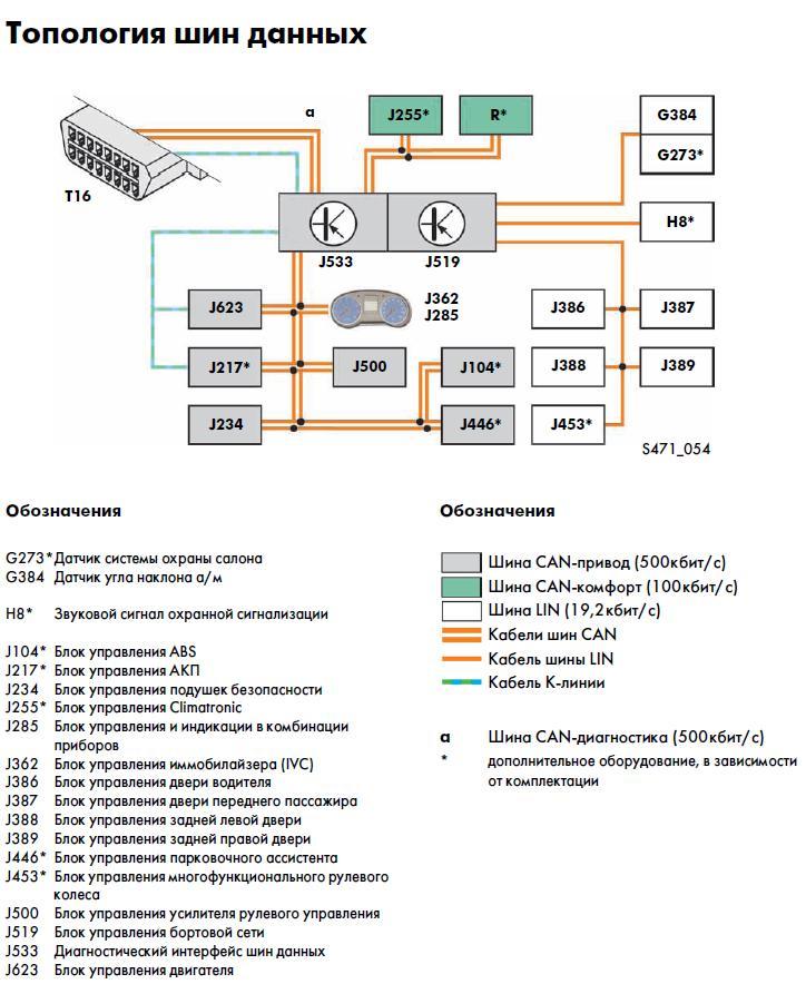 Схема шин данных в автомобиле Volkswagen Polo