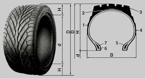 По форме профиля шины делятся